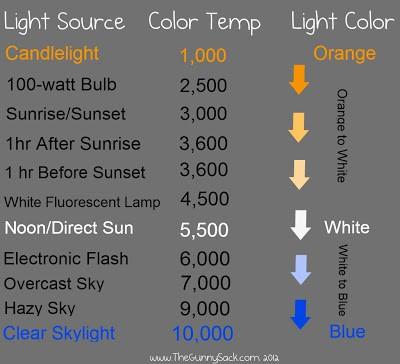 color temp chart