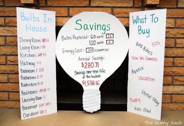 electricity savings white board