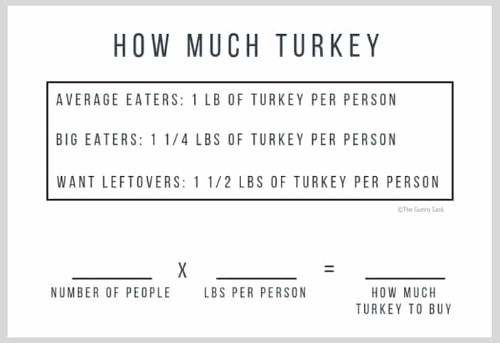 how much turkey to buy per person chart