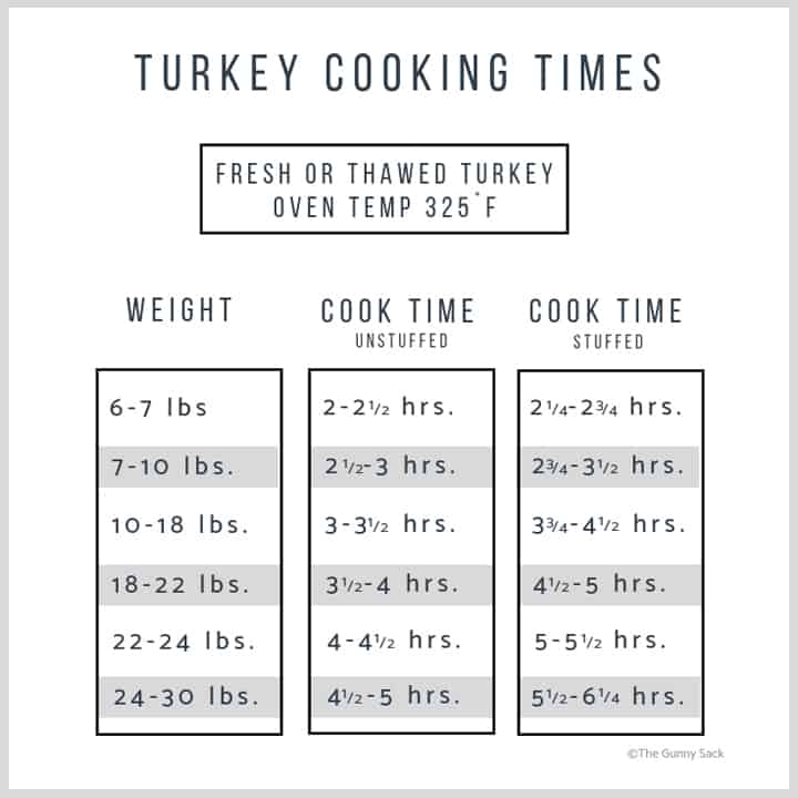 turkey cooking times chart
